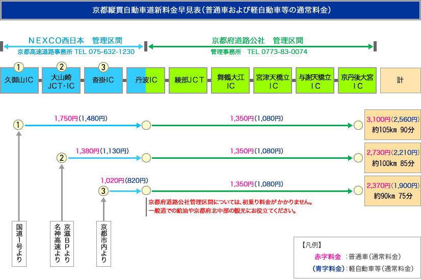 京都縦貫自動車道 料金表